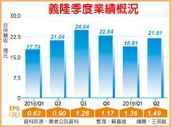 義隆 三大產品線下半年放量