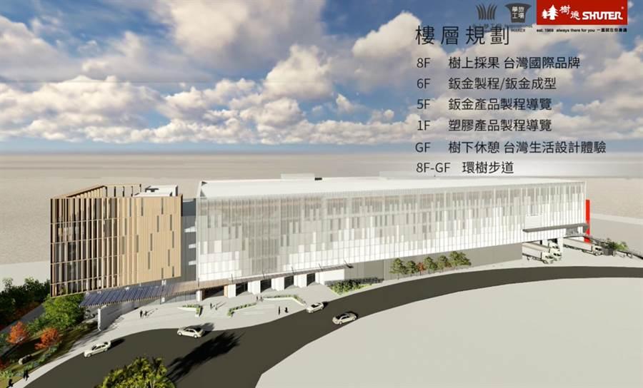 收納大廠樹德企業將投資20億,於南投興建「BABBUZA半山夢工廠」。(樹德企業提供)