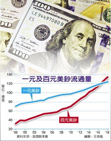 金融危機以來 百元美鈔流通量倍增