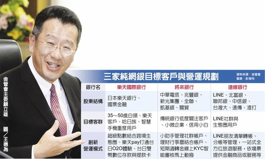 三家純網銀目標客戶與營運規劃金管會主委顧立雄  圖/王德為