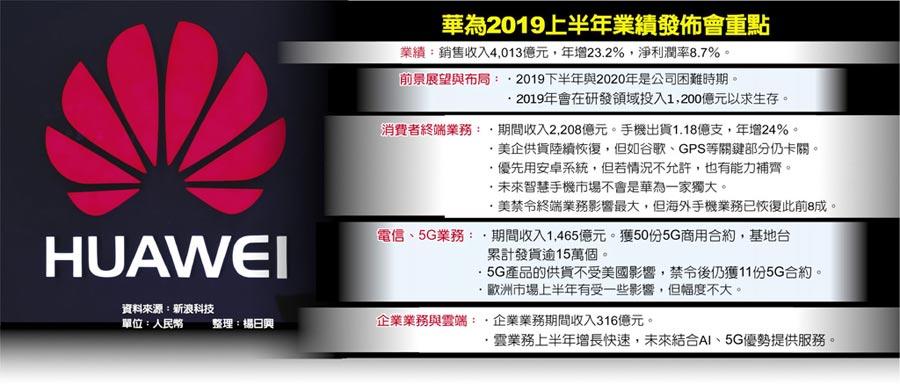 華為2019上半年業績發佈會重點