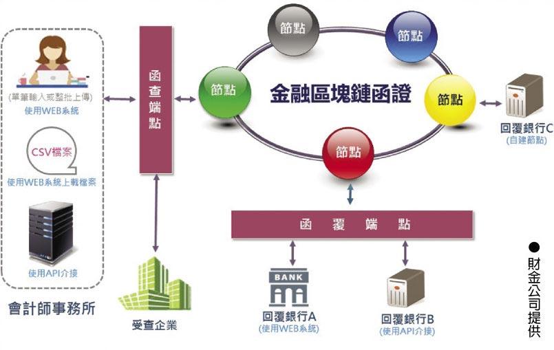 金融區塊鏈函證
