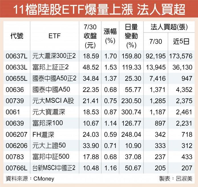 11檔陸股ETF爆量上漲 法人買超