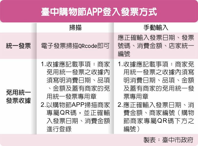 臺中購物節APP登入發票方式