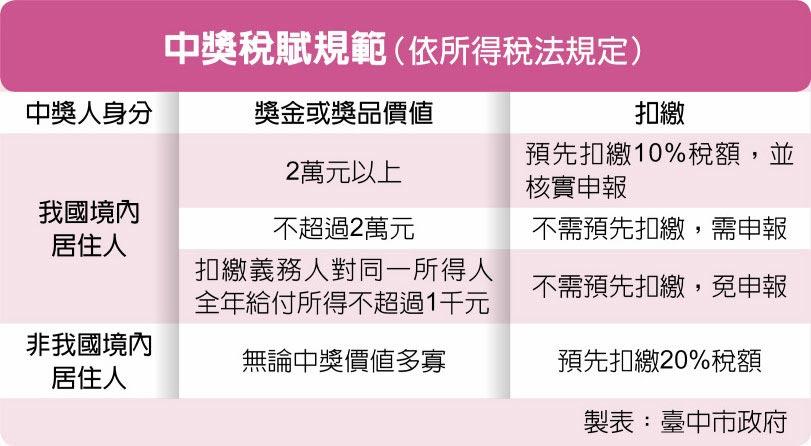 中獎稅賦規範(依所得稅法規定)