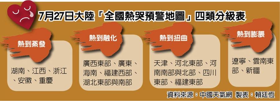 7月27日大陸「全國熱哭預警地圖」四類分級表