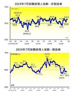 中經院7月台灣PMI 48% 緊縮放緩