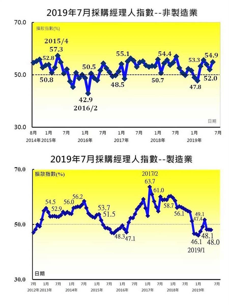 7月台灣PMI、NMI走勢呈現「外穩內熱」。圖/中經院