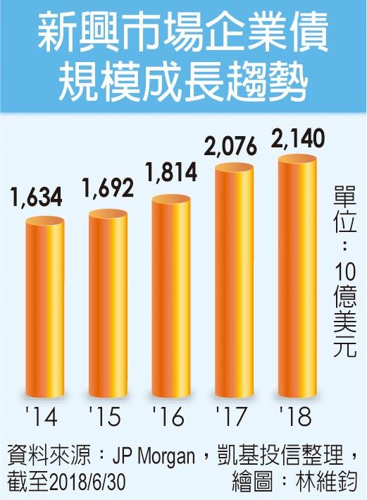 新興市場企業債規模成長趨勢