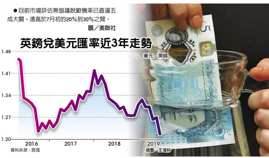 英鎊兌美元匯率近3年走勢 目前市場評估無協議脫歐機率已直逼五成大關,遠高於7月初的20%到30%之間。圖/美聯社