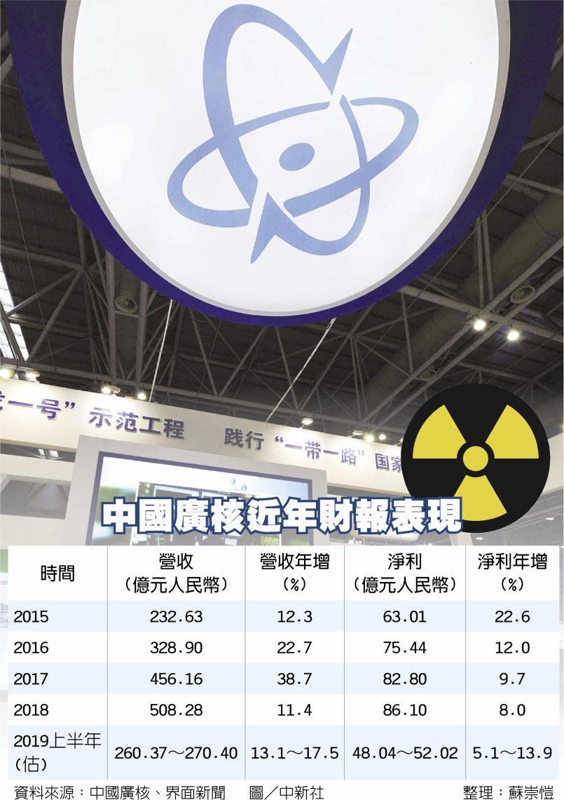 中國廣核近年財報表現