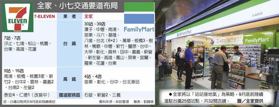 全家、小七交通要道布局 全家將以「站站接地氣」為策略,9月底前陸續進駐台鐵25個站點、共32間店舖。圖/全家提供
