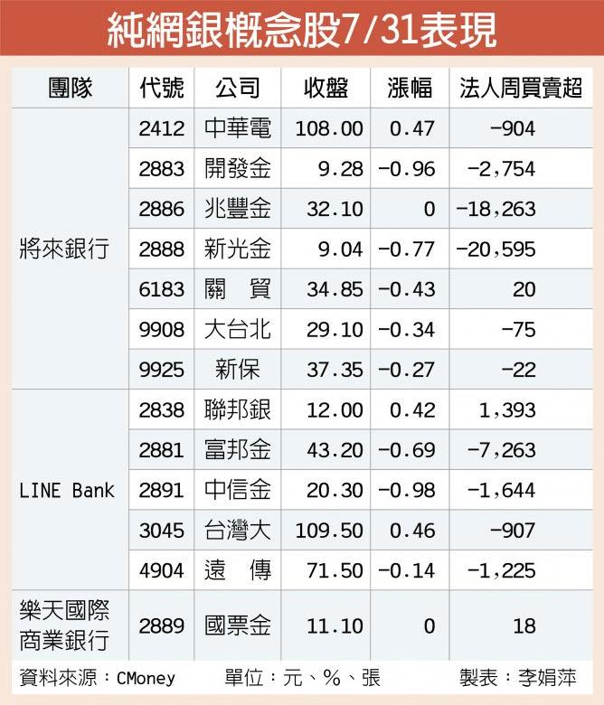 純網銀概念股7/31表現