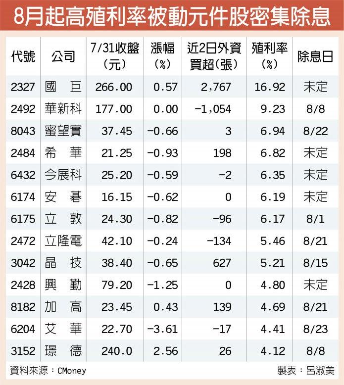 8月起高殖利率被動元件股密集除息
