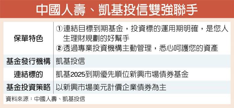 中國人壽、凱基投信雙強聯手