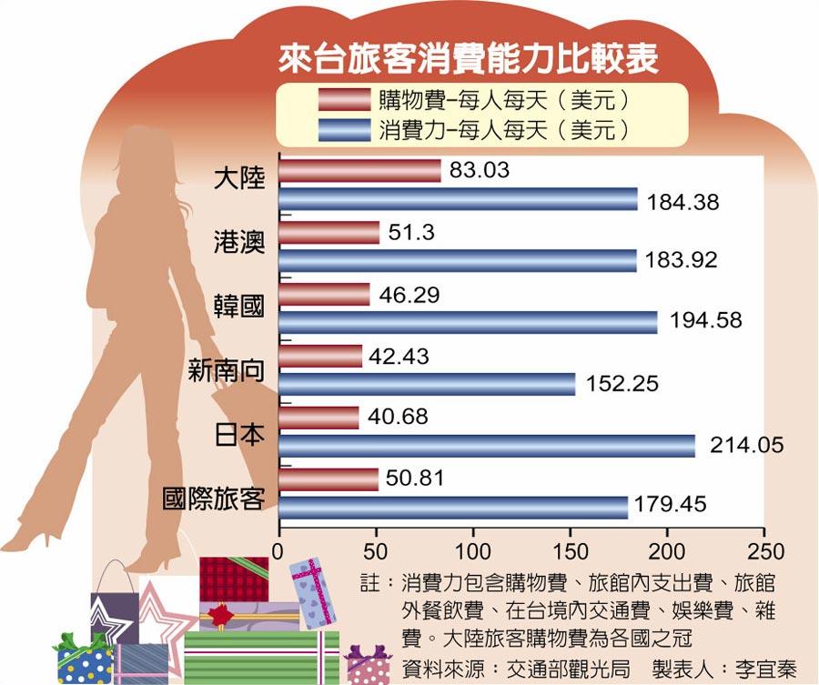 來台旅客消費能力比較表