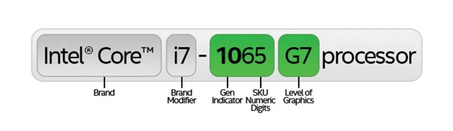 英特爾推出了新款處理器編號命名架構。(圖/英特爾提供)