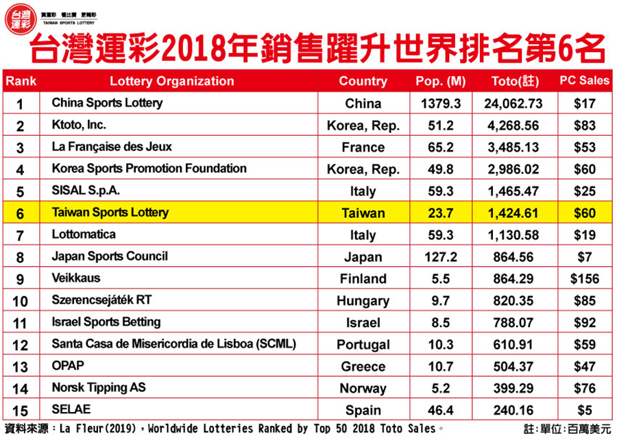 Worldwide-Lotteries-Ranked-by-Top-50-2018-Toto-Sales(台灣運彩提供)