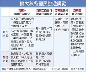救觀光 秋冬國旅4優惠 9/1上路