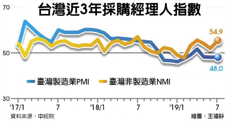 台灣近3年採購經理人指數
