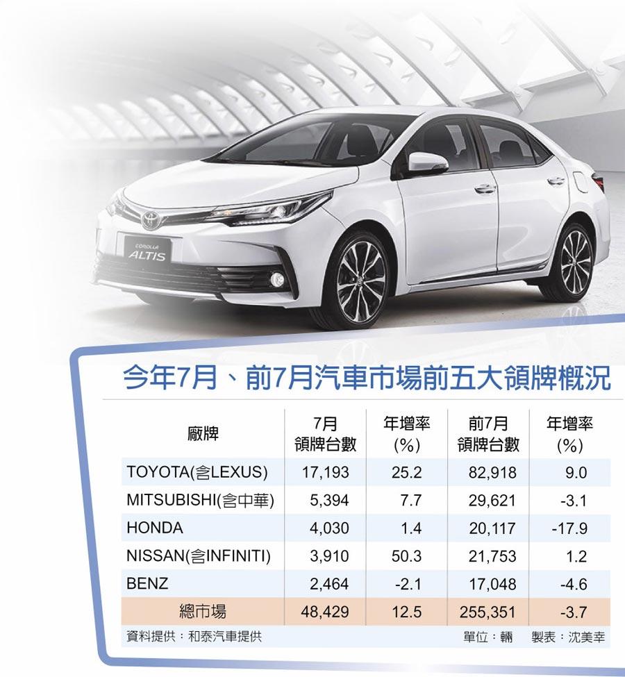 今年7月、前7月汽車市場前五大領牌概況