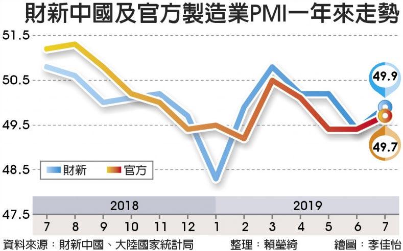 財新中國及官方製造業PMI一年來走勢