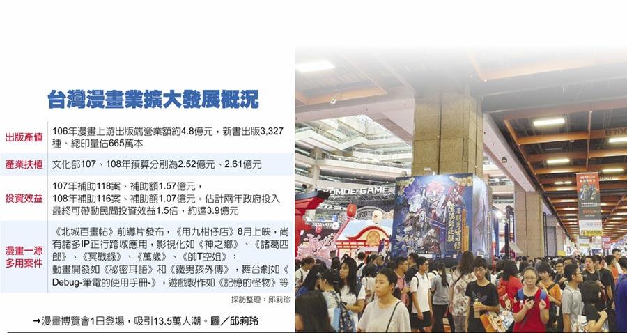 台灣漫畫業擴大發展概況→漫畫博覽會1日登場,吸引13.5萬人潮。圖/邱莉玲
