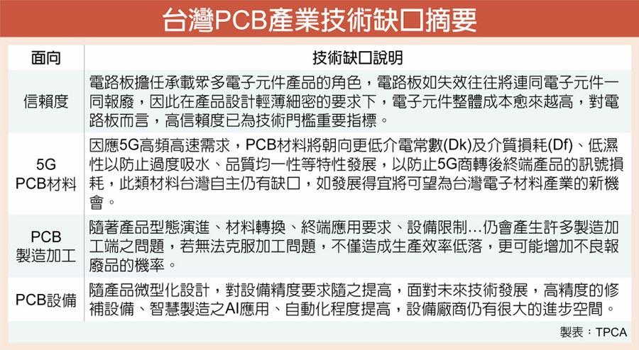 台灣PCB產業技術缺口摘要
