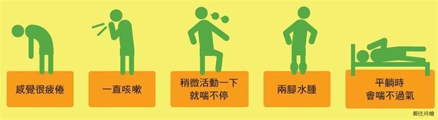 Check!心衰竭5症狀,小心!這些症狀別輕忽,有可能是心臟衰竭。