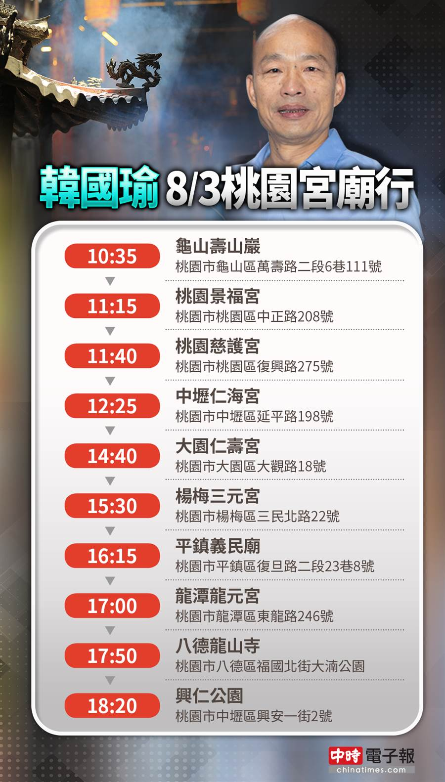韓國瑜桃園宮廟行程。(製圖/中時電子報)