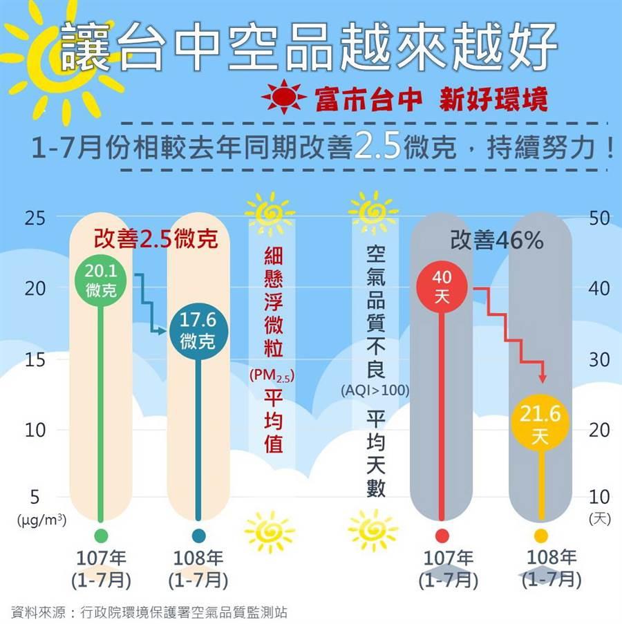 台中市空品改善,今年1至7月PM2.5創歷年新低。(圖/台中市府提供)