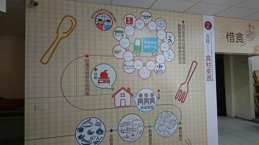 惜食中途島是下架食物、食材的處理站,作業流程就寫在牆上。(廖德修攝)