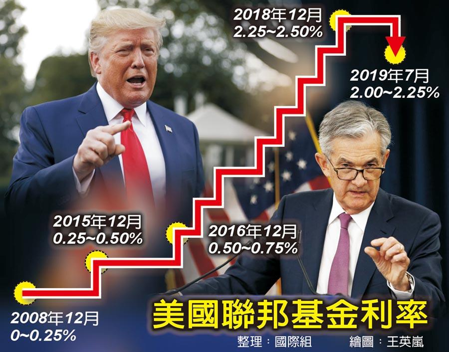 美國聯邦基金利率