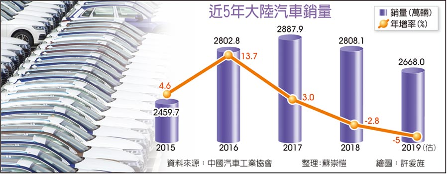 近5年大陸汽車銷量圖/新華社