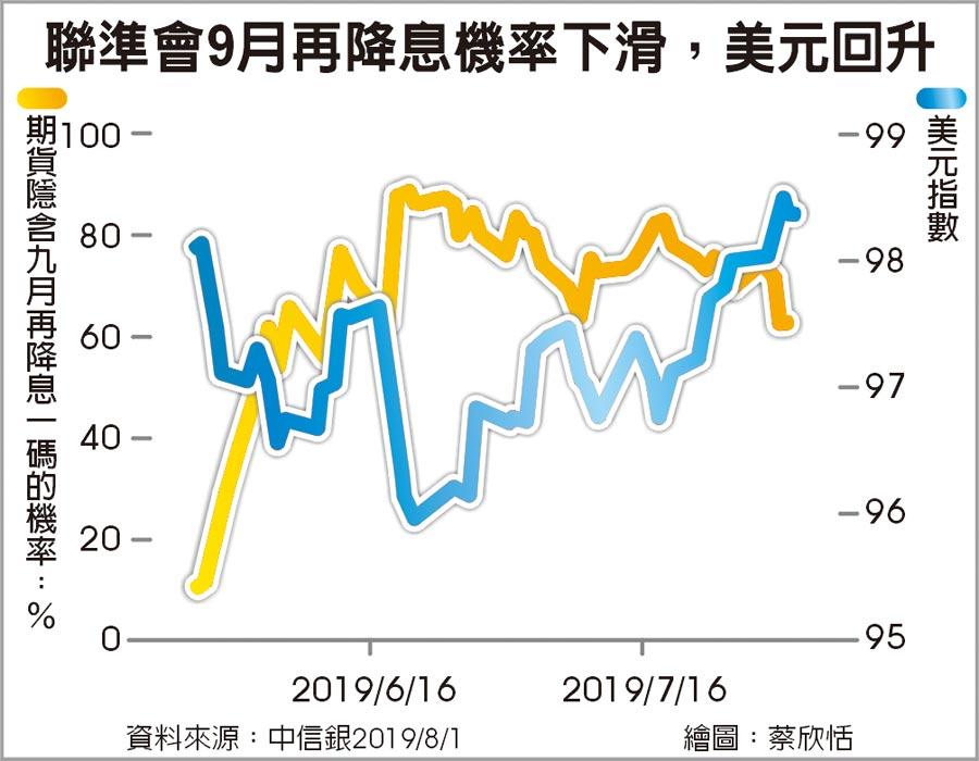 聯準會9月再降息機率下滑,美元回升