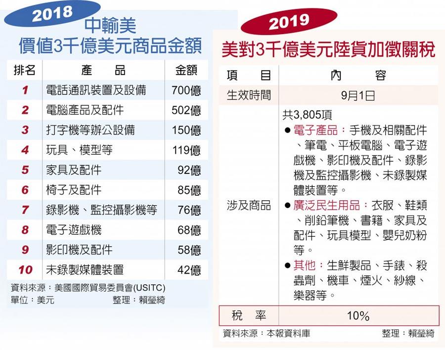 2018中輸美價值3千億美元商品金額、2019美對3千億美元陸貨加徵關稅