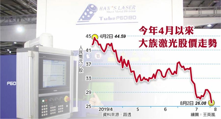 今年4月以來大族激光股價走勢