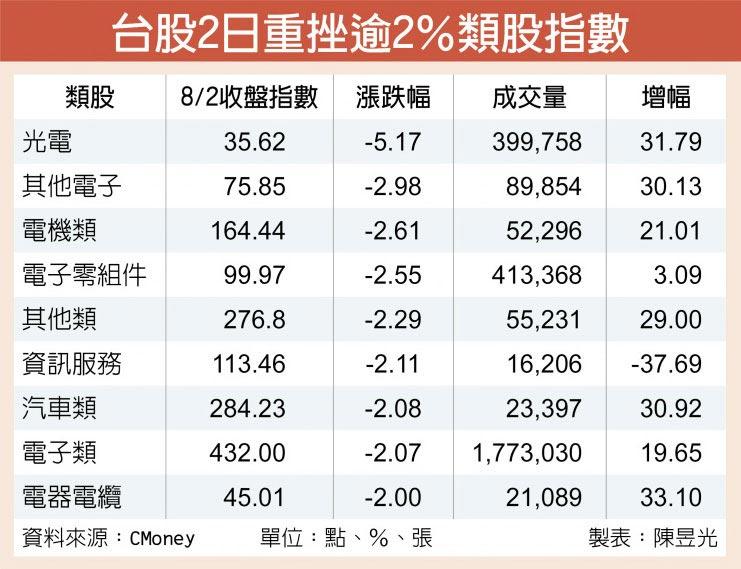 台股2日重挫逾2%類股指數