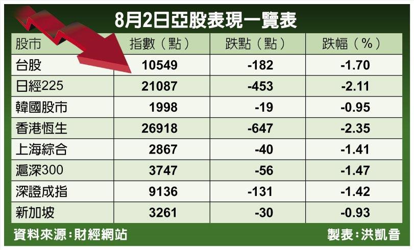 8月2日亞股表現一覽表