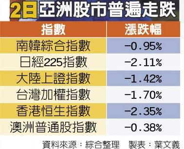 2日亞洲股市普遍走跌