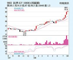 鈺齊-KY 股價逆勢上攻