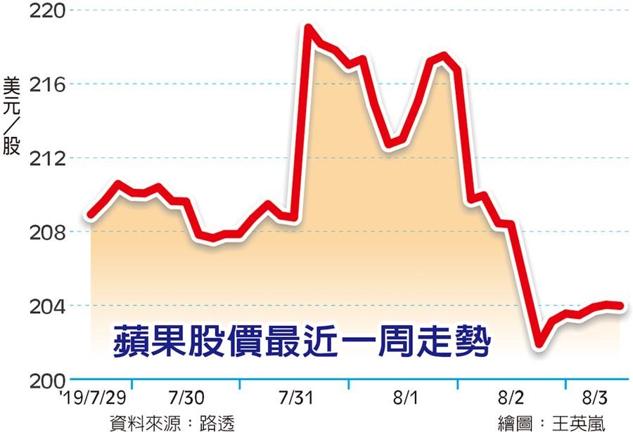 蘋果股價最近一周走勢