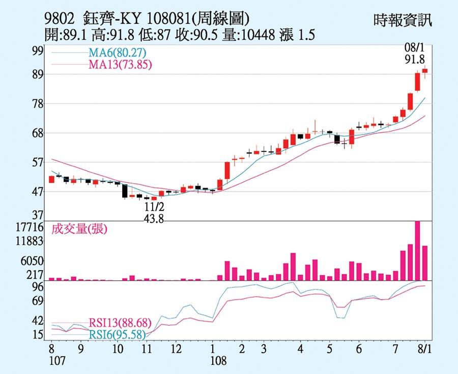 鈺齊-KY周線圖