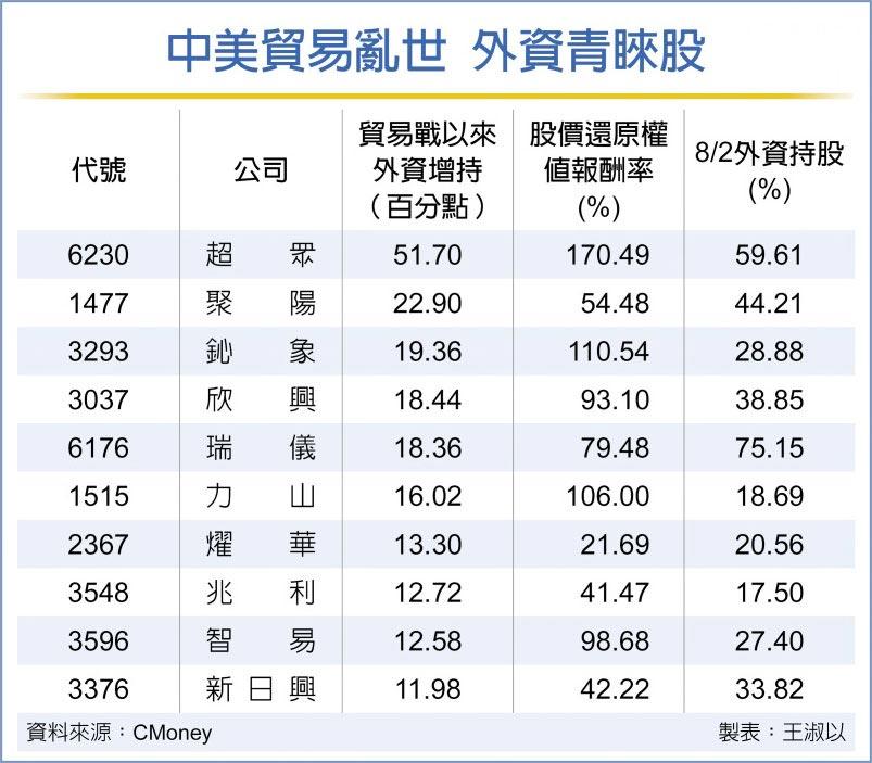 中美貿易亂世 外資青睞股