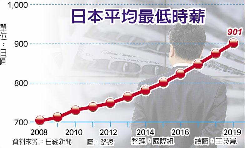 日本平均最低時薪