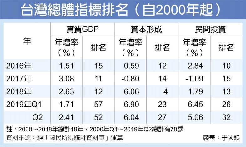 台灣總體指標排名(自2000年起)