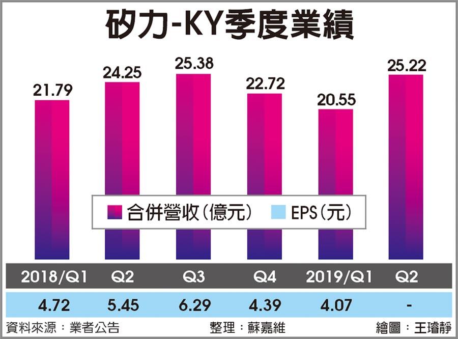 矽力-KY季度業績