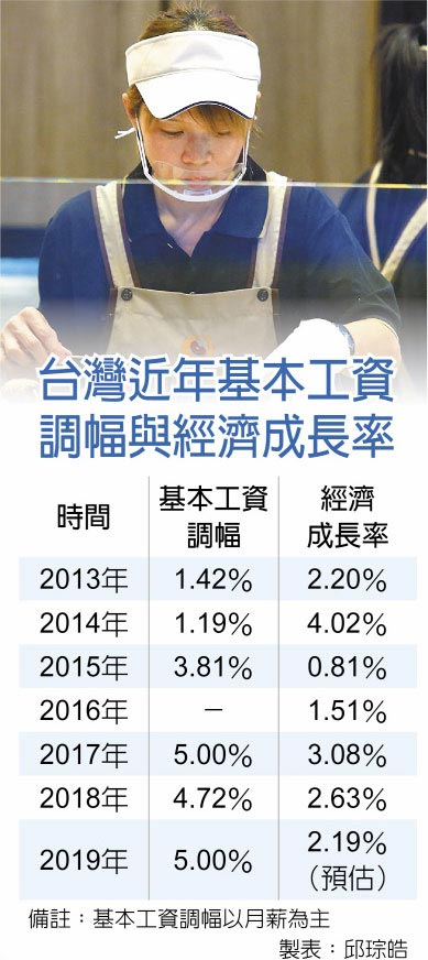 台灣近年基本工資調幅與經濟成長率