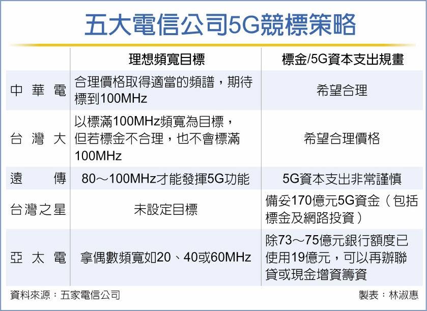 五大電信公司5G競標策略