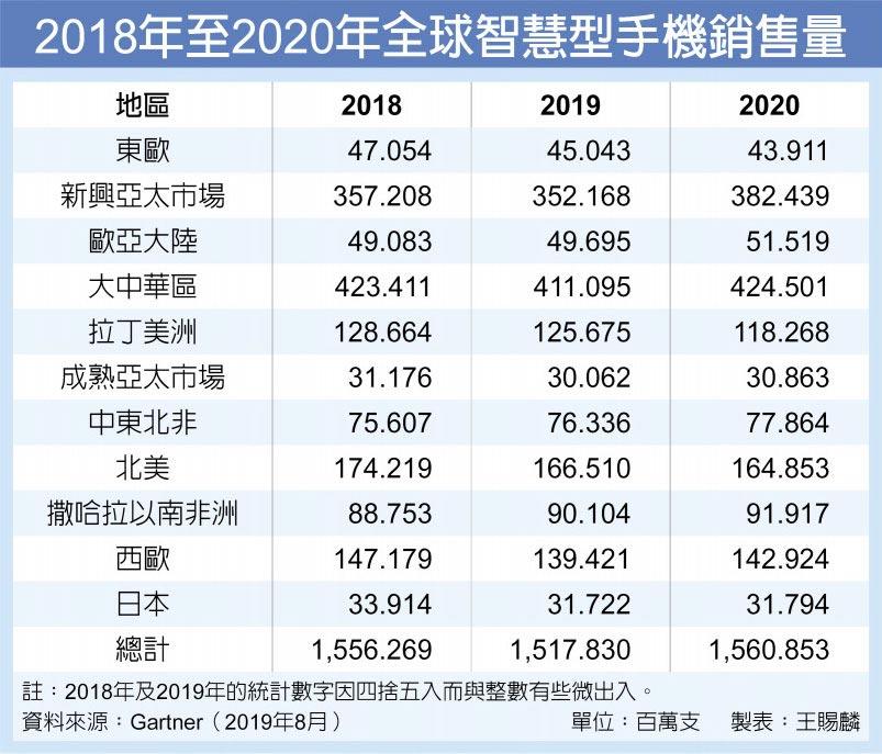 2018年至2020年全球智慧型手機銷售量